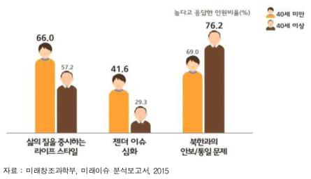 삶의 질에 대한 세대간 인식 차이