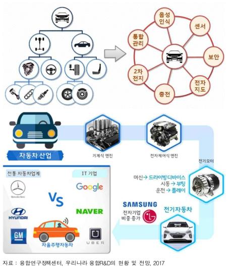 융합기술에 따른 자동차 산업 변화