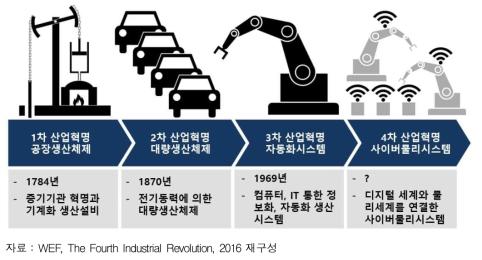 4차 산업혁명 과정