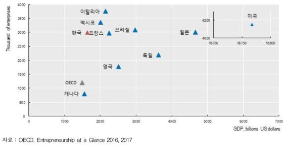 주요국 GDP 대비 사업체수 비교