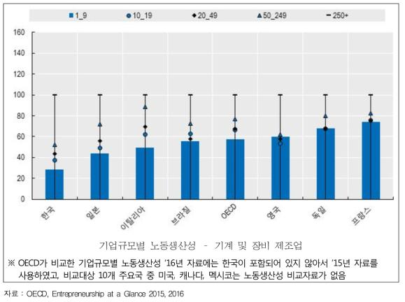 주요국 기업규모별 노동생산성 비교