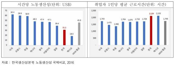 주요국 노동생산성 및 근로시간 비교