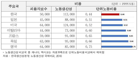 주요국 제조업의 단위노동비용 비교