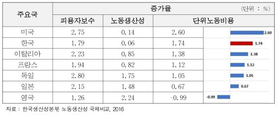 주요국의 단위노동비용 증가율 비교
