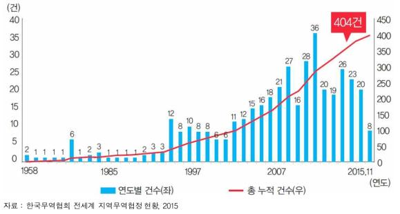 우리 경제의 성장 동력 하락