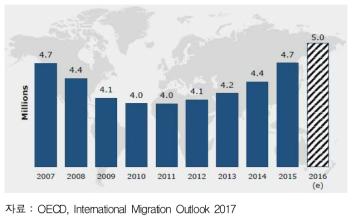 노동의 국제이동 추세