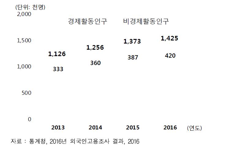 국내 체류 외국인 증가