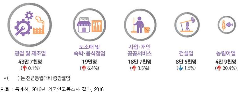 산업별 외국인 노동자수