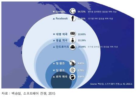플랫폼 개방 생태계의 영향력 규모