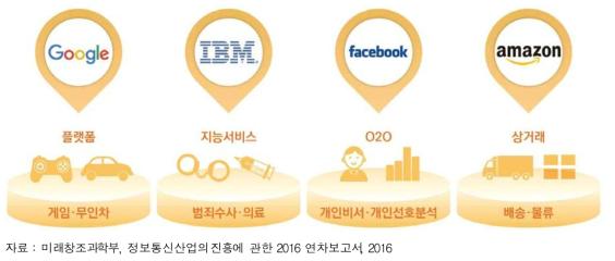 글로벌 기업의 인공지능 개발 현황