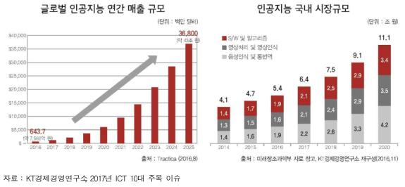 인공지능 시장 규모 및 전망