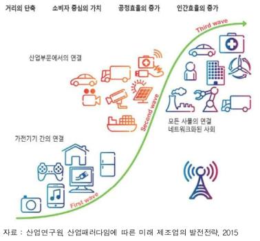 사물인터넷 발전 전망