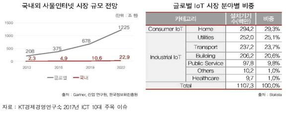사물인터넷 시장 규모 및 전망