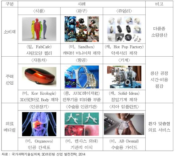 3D 프린팅 활용범위