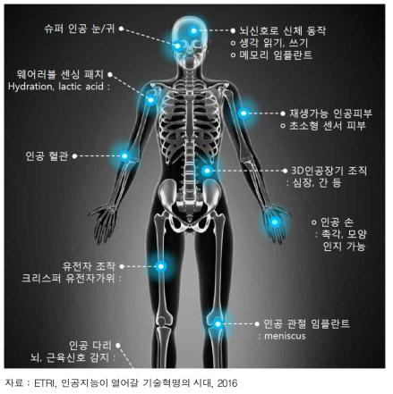 로봇 기술 발달에 의한 인체 역량 강화