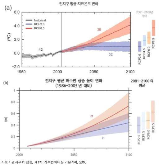 지구의 평균기온 및 해수면 상승 전망