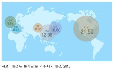 주요국의 1인당 온실가스 배출량