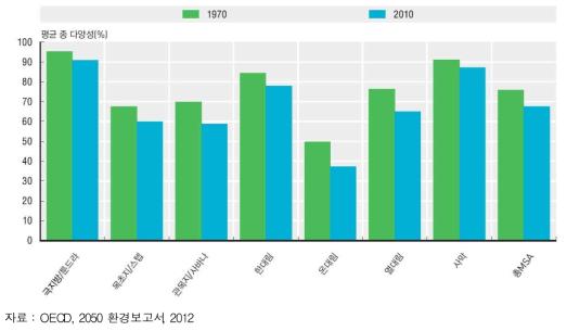 세계 종다양성 감소: 1970-2010년