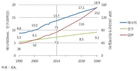 세계 에너지 소비량 증가