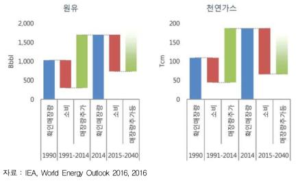 에너지 매장량과 기간 소비량