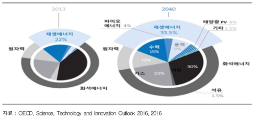 에너지원별 전력생산 현황 및 전망