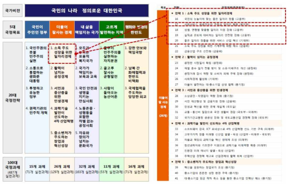 문재인 정부 국정 5개년 계획 중 좋은 일자리 창출
