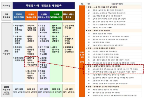문재인 정부 국정 5개년 계획 중 4차 산업혁명 대응