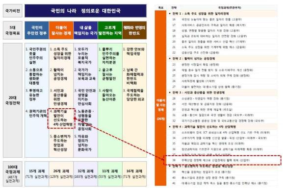 문재인 정부 국정 5개년 계획 중 주력산업 경쟁력 제고