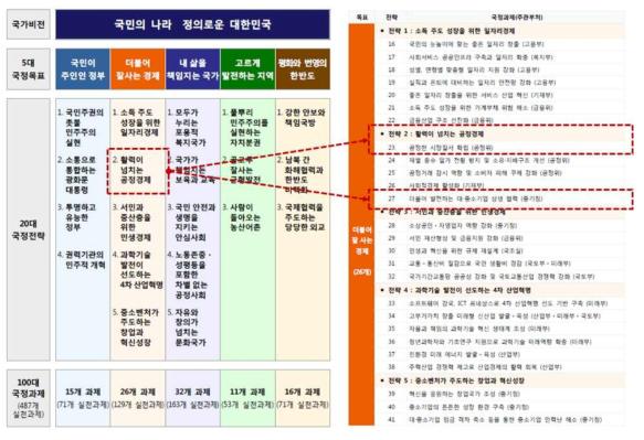 문재인 정부 국정 5개년 계획 중 대기업-중소기업 양극화 해소