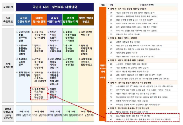 문재인 정부 국정 5개년 계획 중 글로벌 강소기업 육성