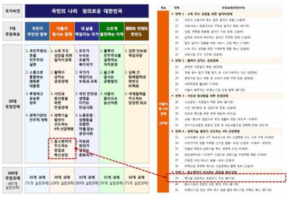 문재인 정부 국정 5개년 계획 중 창업 생태계 조성