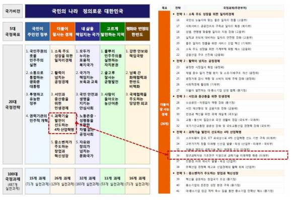 문재인 정부 국정 5개년 계획 중 기초과학역량 강화