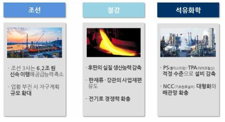 산업통상자원부 주력산업 구조조정 계획