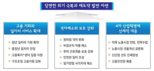 고용노동부 2017년 업무보고