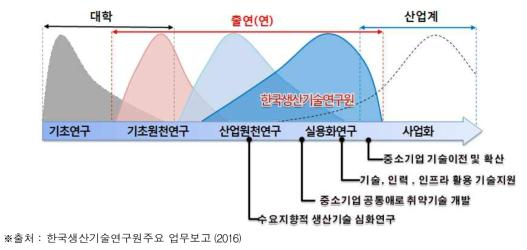 한국생산기술연구원의 역할