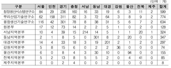 연구소/본부 별 기업소재지 현황
