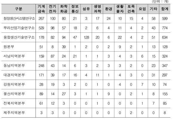 연구소/본부 별 기업 업종 현황
