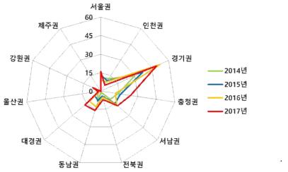 수요대응공동기술지원사업 기업 소재지 분포