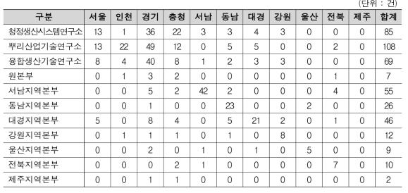 수요대응공동기술지원사업 연구소/본부 별 기업소재지 현황