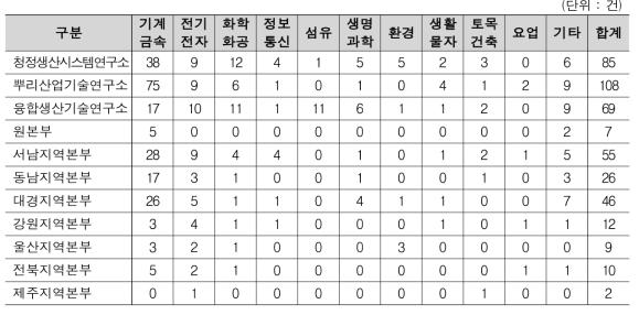 수요대응공동기술지원사업 연구소/본부 별 지원 업종 현황
