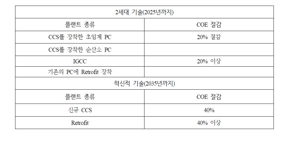 CCS를 통한 비용절감목표