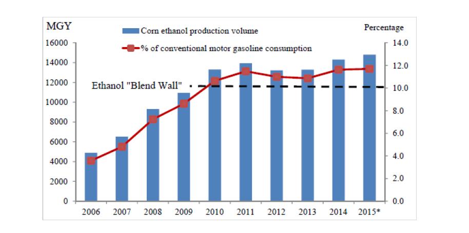 바이오에너지 산업의 발전 속도