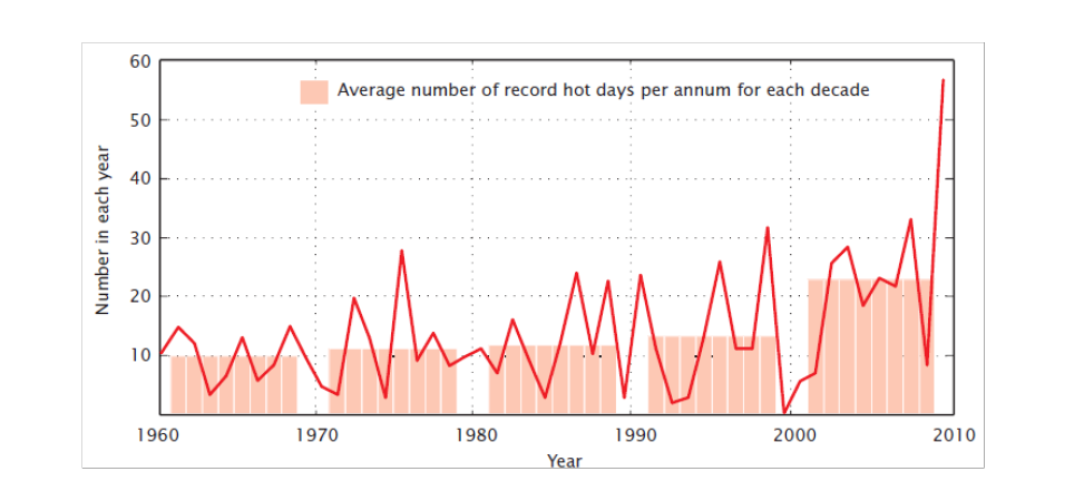 1960년-2010년 사이에 분기별 최고온도를 기록한 일수