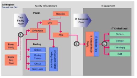 데이터 센터의 일반적인 에너지 흐름