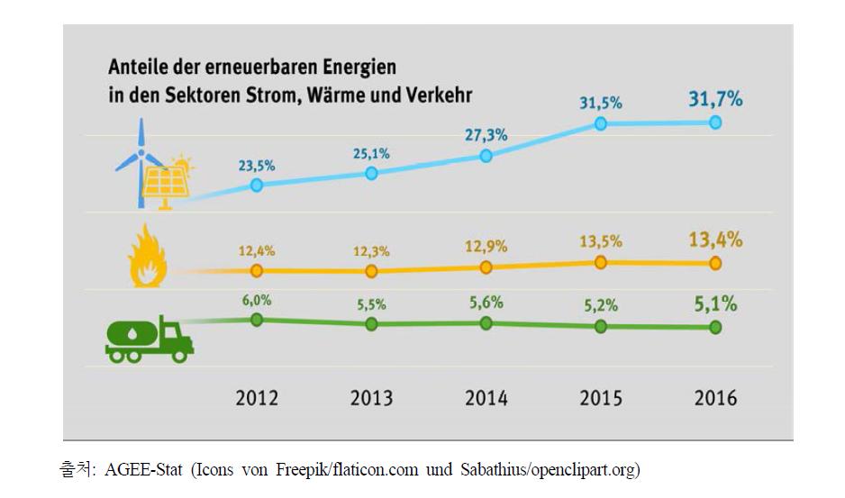 전기?열 및 교통 분야에서의 독일 재생에너지의 비율