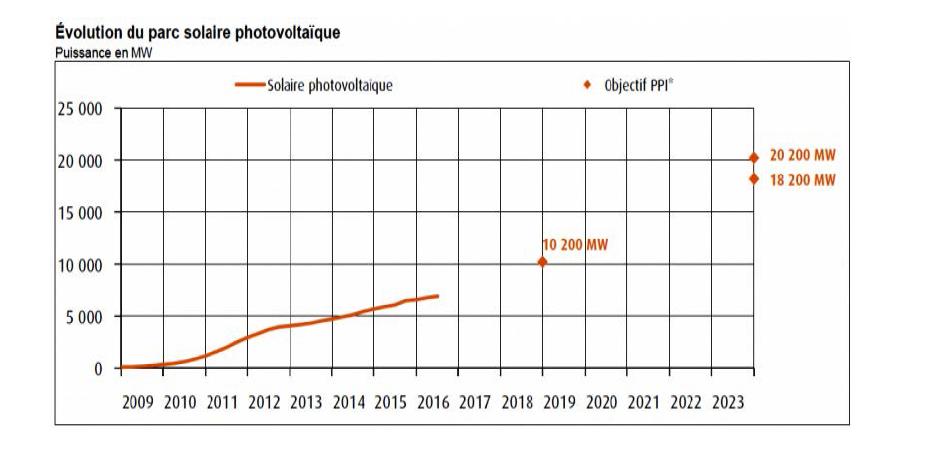 태양광발전소의 증가