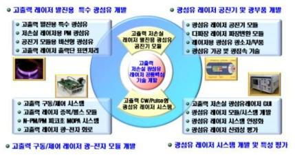 연구개발 최종 목표 및 세부 개발 도식도