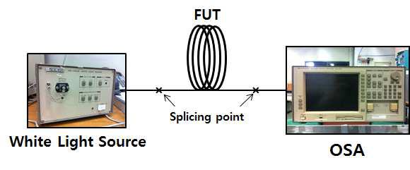 광섬유의 광흡수 측정 공식 및 실험 셋업