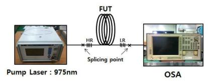 광섬유의 레이저 효율 측정 실험 셋업