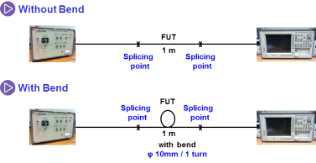외부 굽힘 광손실 특성 측정 실험